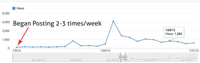 A graph showing posting 2-3 times a week increased viewings