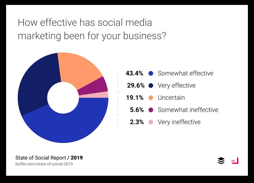 effectiveness of social media marketing stats