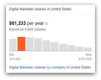digital marketing coordinator average salary
