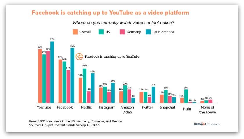 graph illustrating video marketing statistics by region