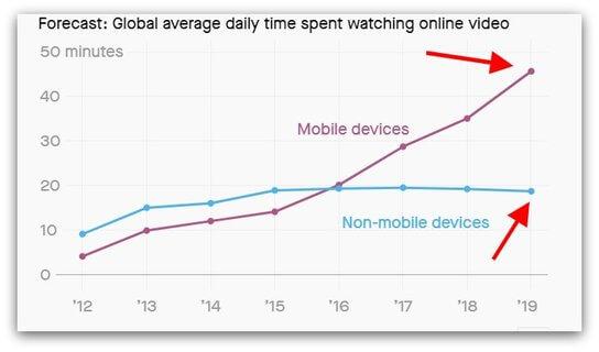 biểu đồ về nghiên cứu tiếp thị video