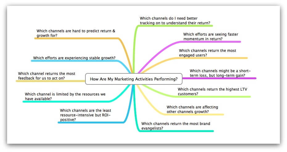 how-are-my-marketing-activities-performing