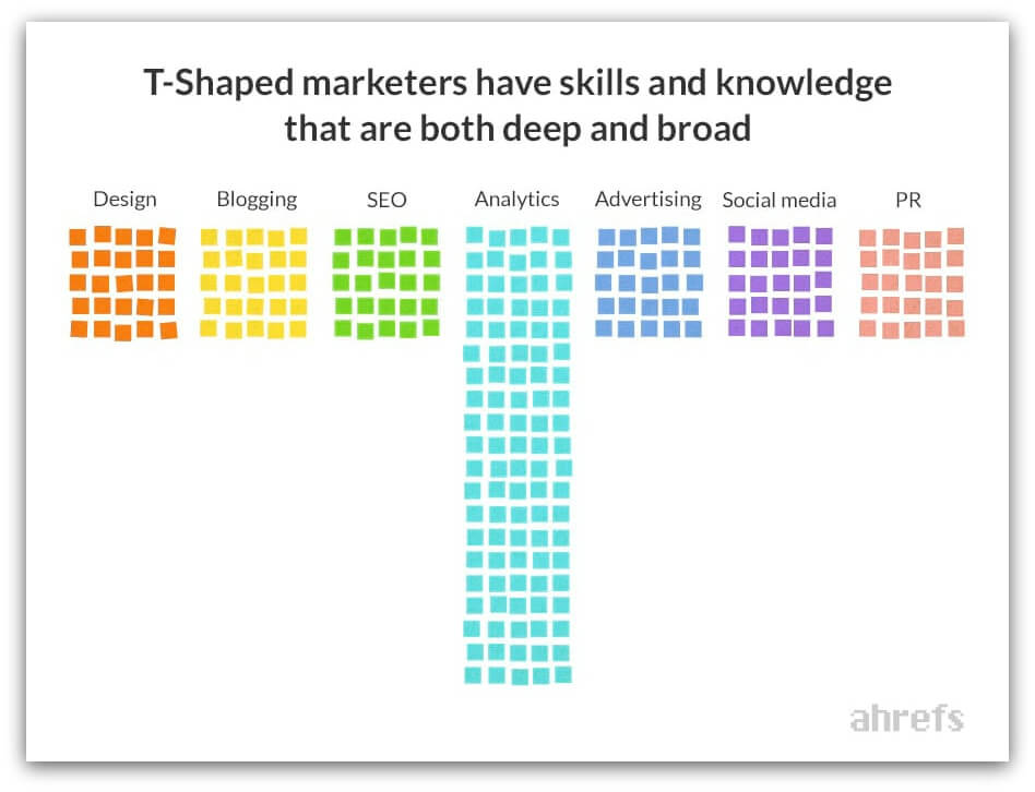 t-shaped marketing-skills