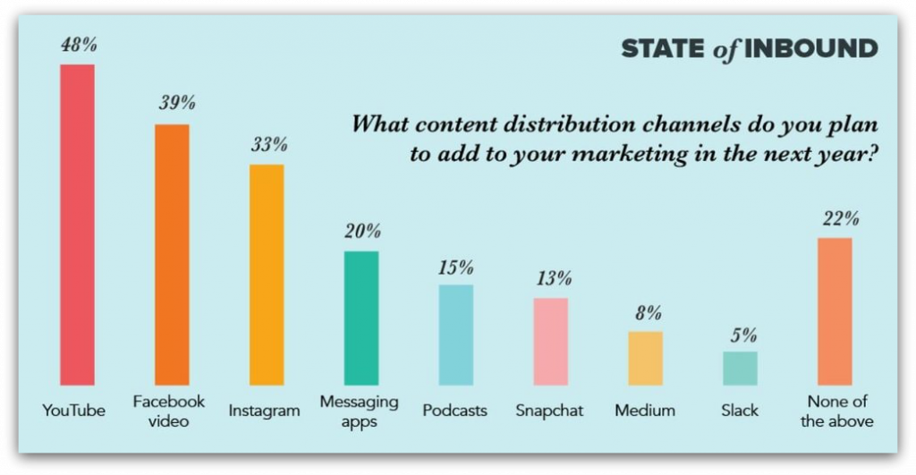 content-distribution-channels
