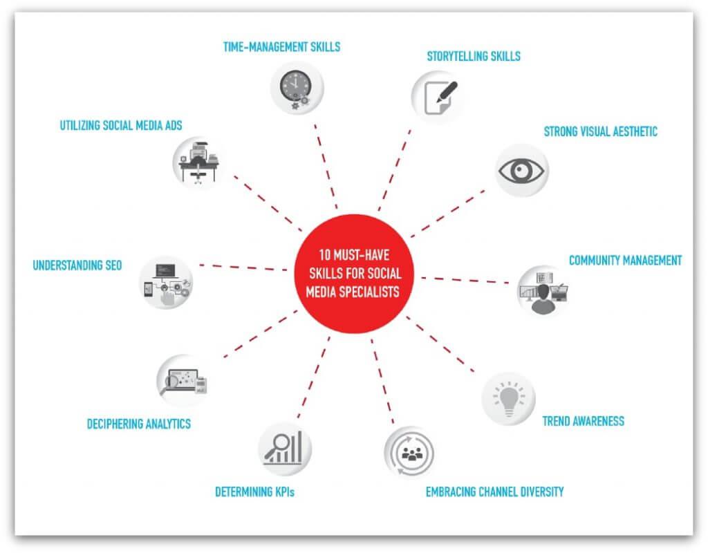 social-media-specialist-tools